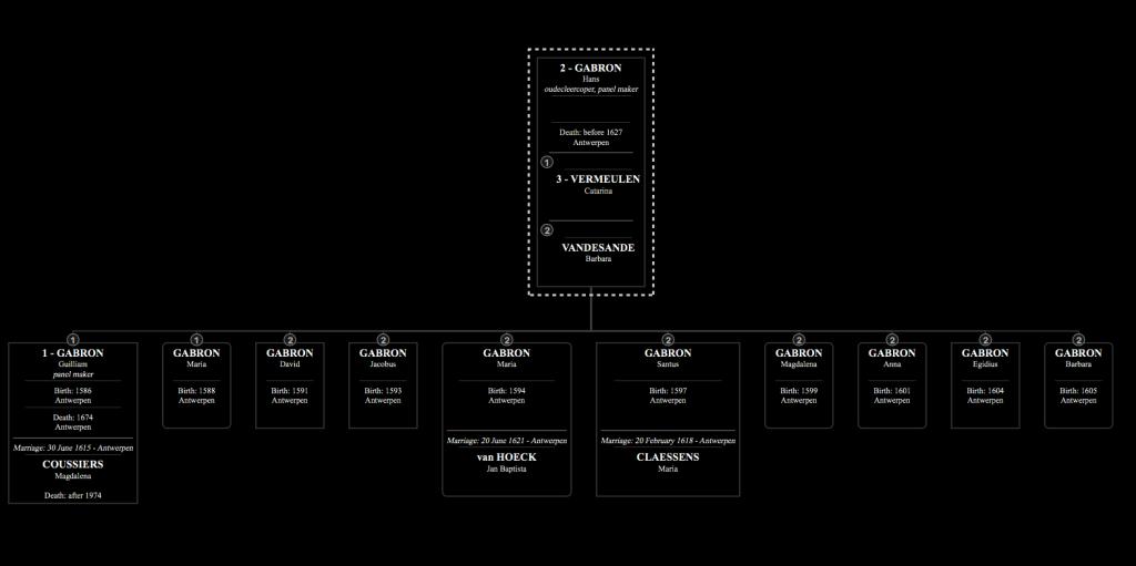Family tree of Hans Gabron